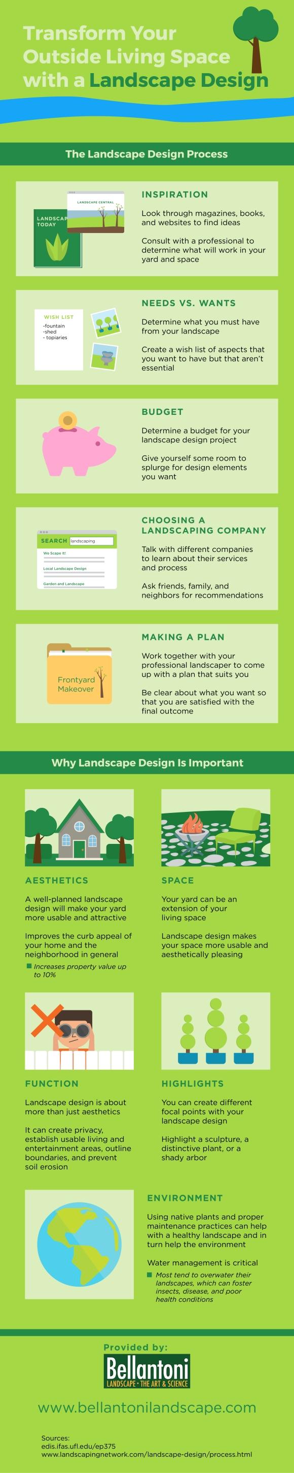 Infographic About Landscape Design
