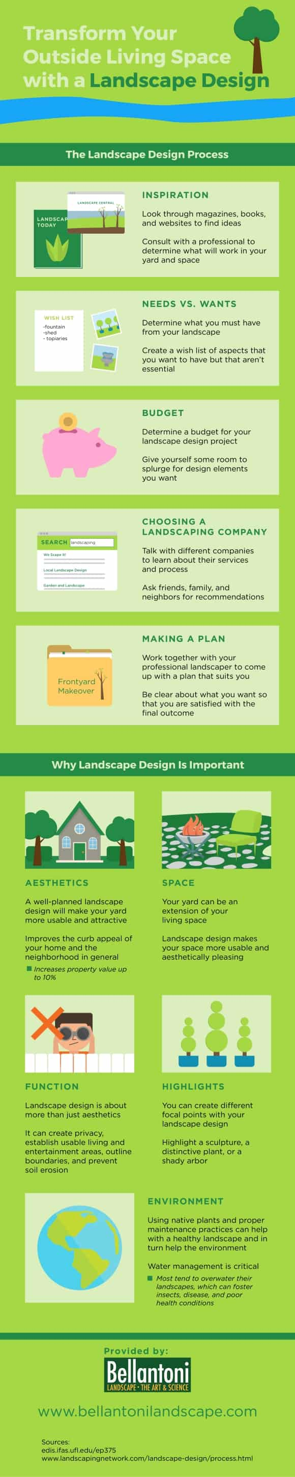 Infographic About Landscape Design